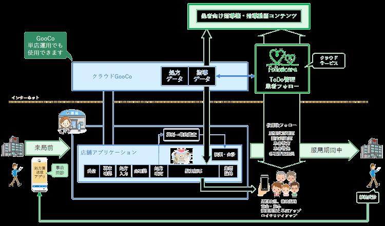 Followcare システム構成
