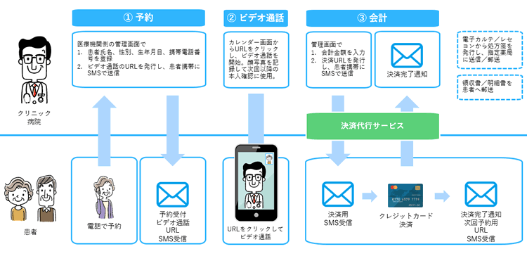 SMSを活用したオンライン診療 初回