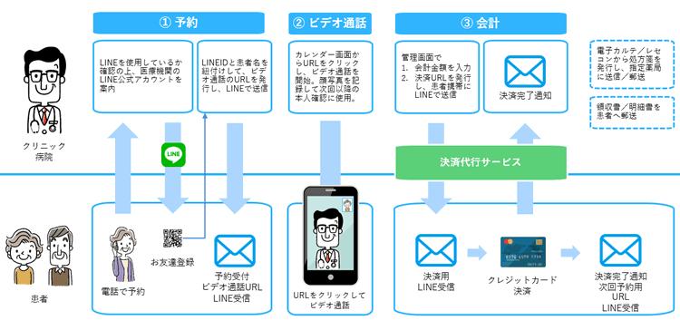 LINEを活用したオンライン診療 初回(GooCoユーザー以外は2020年11月予定)