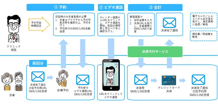 SMS/LINEを活用したオンライン診療 2回目以降自動予約対応(2020年11月予定)