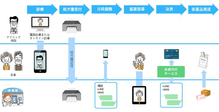 SMS/LINEを活用したオンライン服薬指導